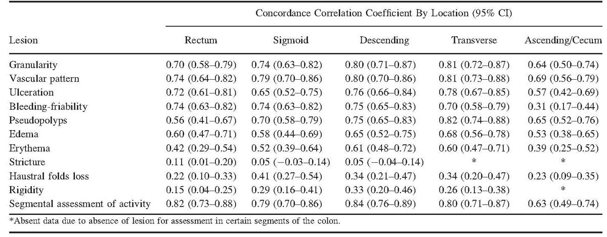 Measurement Of Disease Activity In Ulcerative Colitisinterobserver