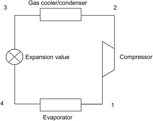 Comparative Energy And Exergy Analysis Of R744 R404a And R290