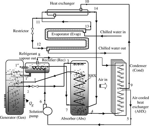 Modelling And Performance Evaluation Of A Low Temperature Ammonia