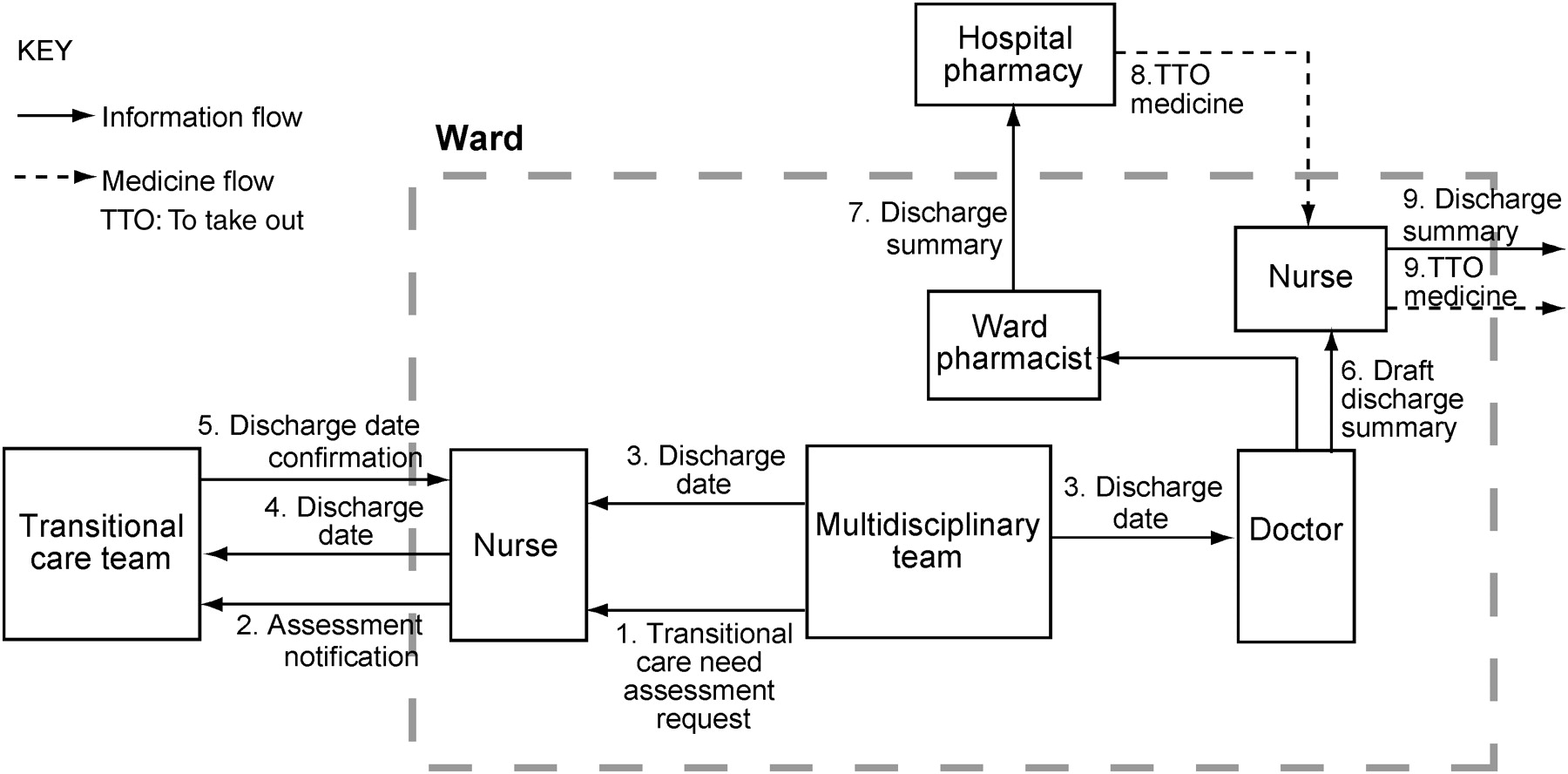 Health care process modelling which method when international addsuppfiles 13 jpg file ccuart Choice Image