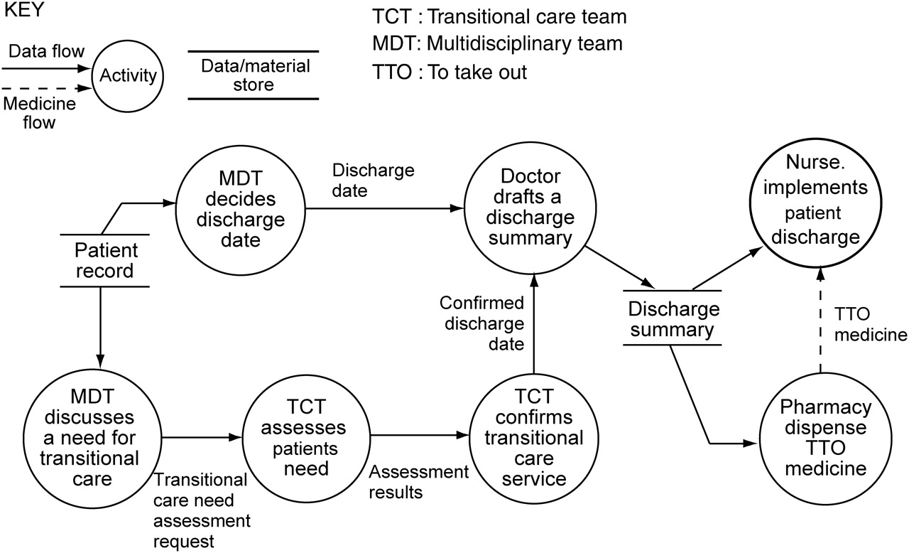 Health care process modelling which method when international supplementary data ccuart Gallery