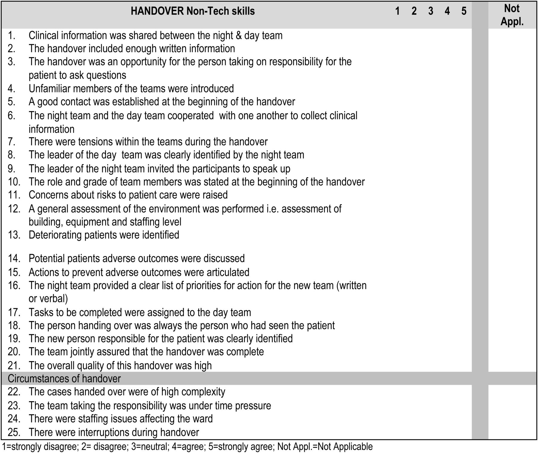 Human factors in clinical handover: development and testing of a ...