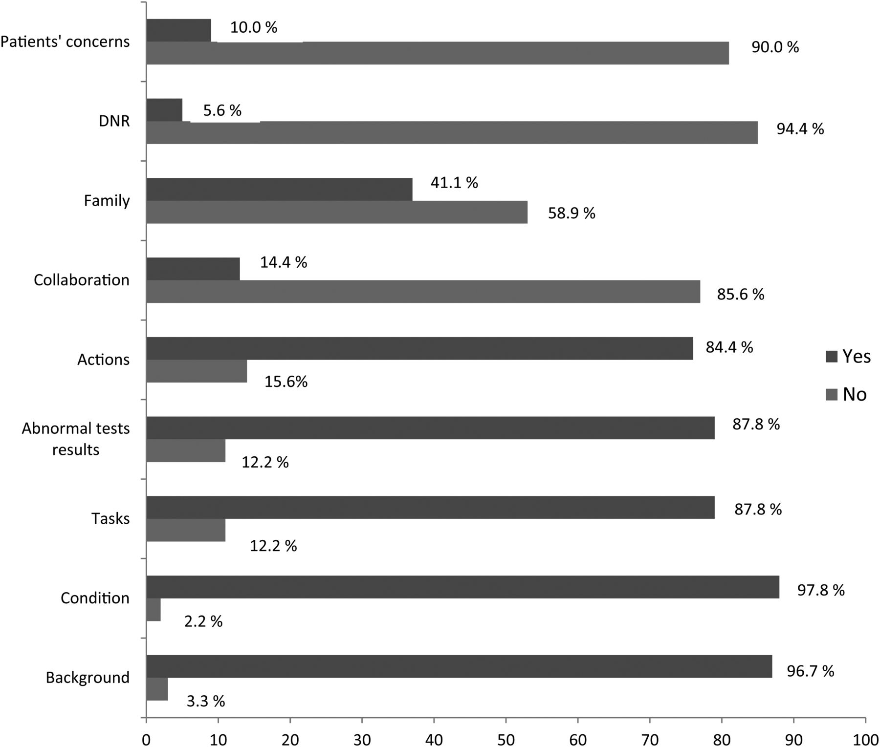 Observation of handover process in an intensive care unit (ICU ...