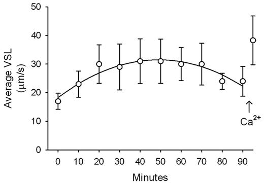 Premises for fowl sperm preservation based on applied bioenergetics1 sperm cell linear velocity as a function of time sperm were incubated at 30 ccuart Images