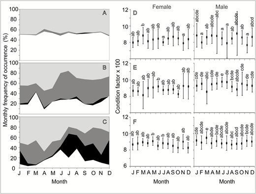population dynamics of callinectes danae smith 1869 brachyura