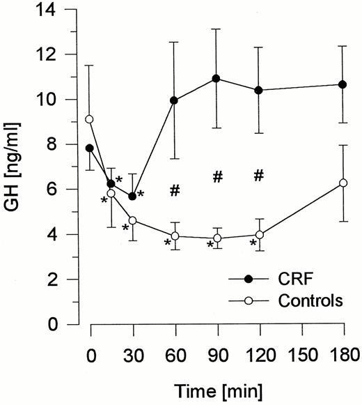 Impaired Postprandial Regulation of Insulin-Like Growth