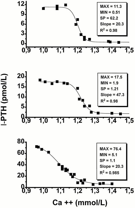 Set Point Of Parathyroid Hormone Stimulation By Calcium Is Normal In