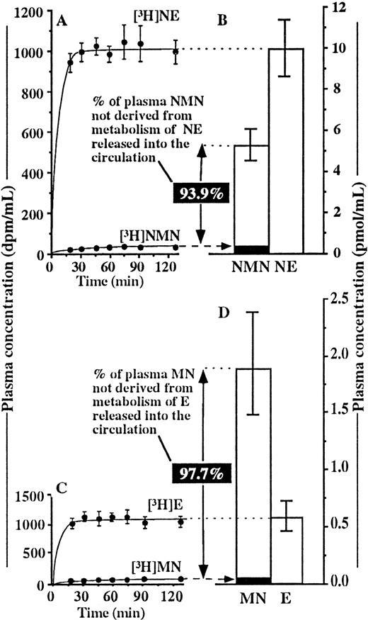 Plasma Metanephrines Are Markers of Pheochromocytoma