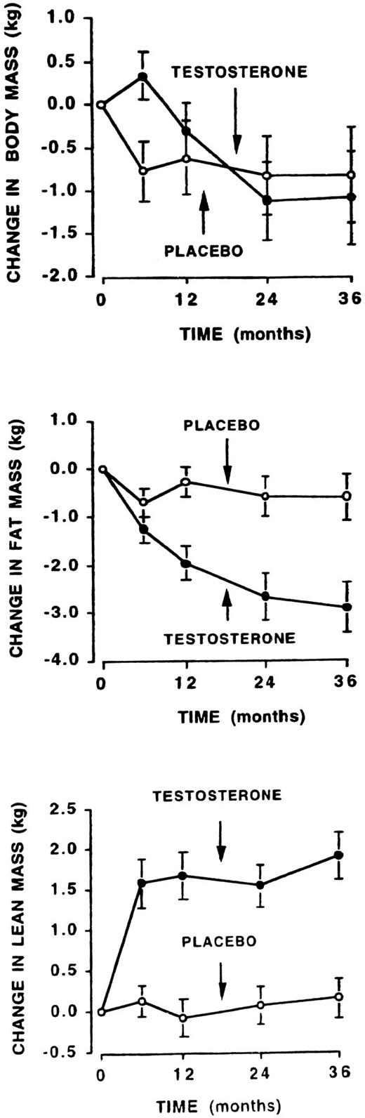 Effect Of Testosterone Treatment On Body Composition And Muscle Ken 1 12 By Strom Mean Se Change From Baseline In Total Mass Fat