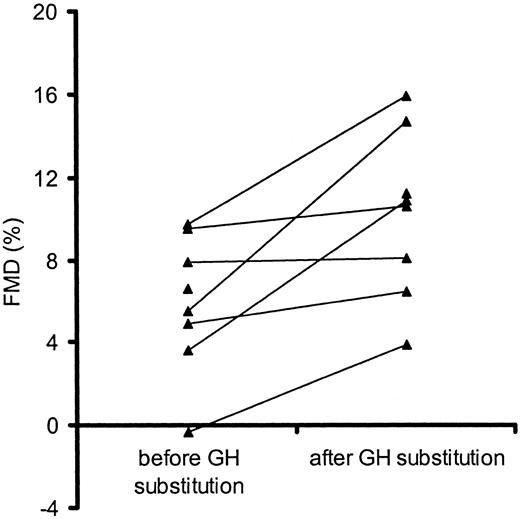 Growth Hormone (GH) Treatment Decreases Postprandial Remnant-Like ...