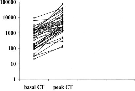 Basal and Pg-stimulated CT (peak CT) in the 44 CT-screened patients (group 1) before thyroidectomy.