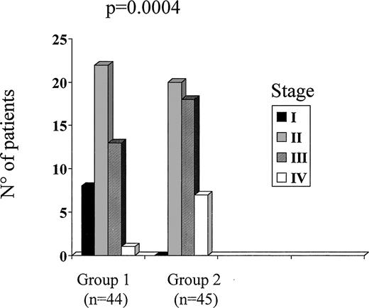 Stage distribution (according to TNM classification) of patients with MTC diagnosed after the introduction of routine measurement of serum CT in nodular thyroid disease (group 1) and in a historical group of MTC patients diagnosed at histology (group 2). The stage distribution was significantly different (P = 0.0004, by χ2 analysis), as the group 1 patients were discovered at an early stage.
