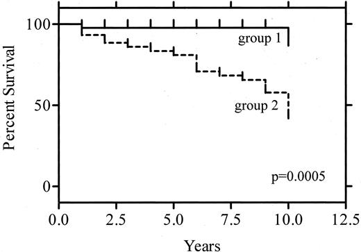 The survival curve of MTC patients diagnosed after the introduction of routine measurement serum CT in nodular thyroid disease (group 1) and in a historical group (group 2). Group 1 showed a significantly (P = 0.0004, by log-rank test) better outcome than group 2, with 10-yr survival rates of 86.8% and 43.7% in groups 1 and 2, respectively.