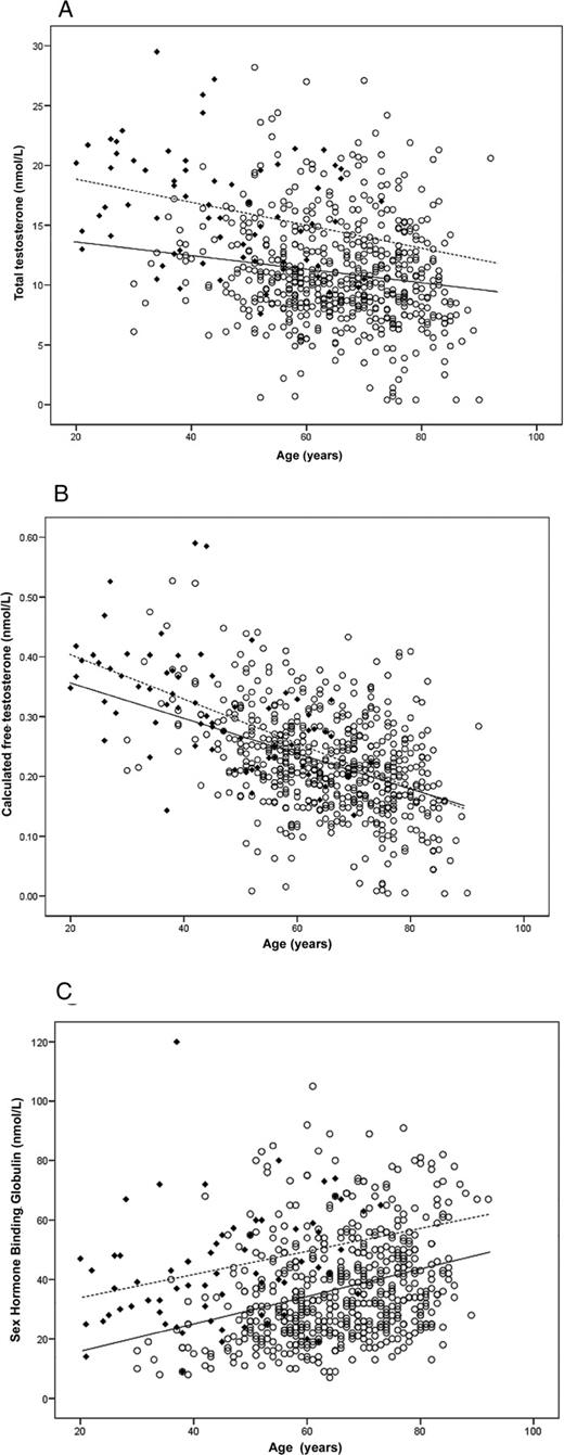 Low Testosterone Levels Are Common And Associated With Insulin