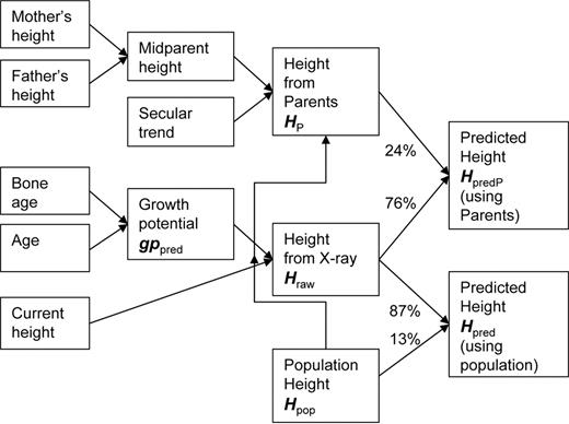 adult-height-predictor