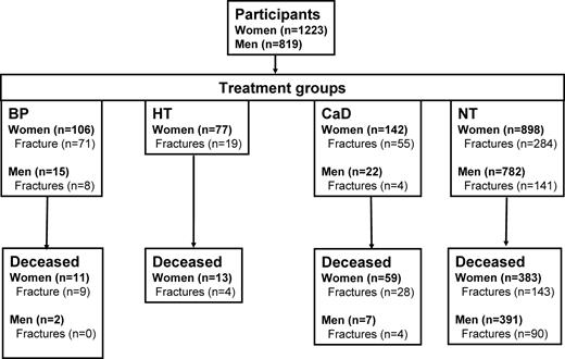 Osteoporosis medication and reduced mortality risk in elderly women flow diagram for the participants of the dubbo osteoporosis epidemiology study nt no treatment ccuart Image collections