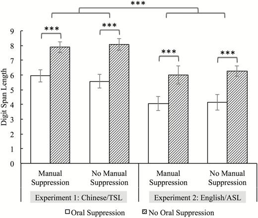 Articulatory Suppression Effects On Short Term Memory Of Signed