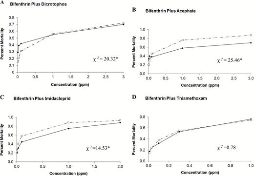 Toxicity Of Bifenthrin And Mixtures Of Bifenthrin Plus Acephate