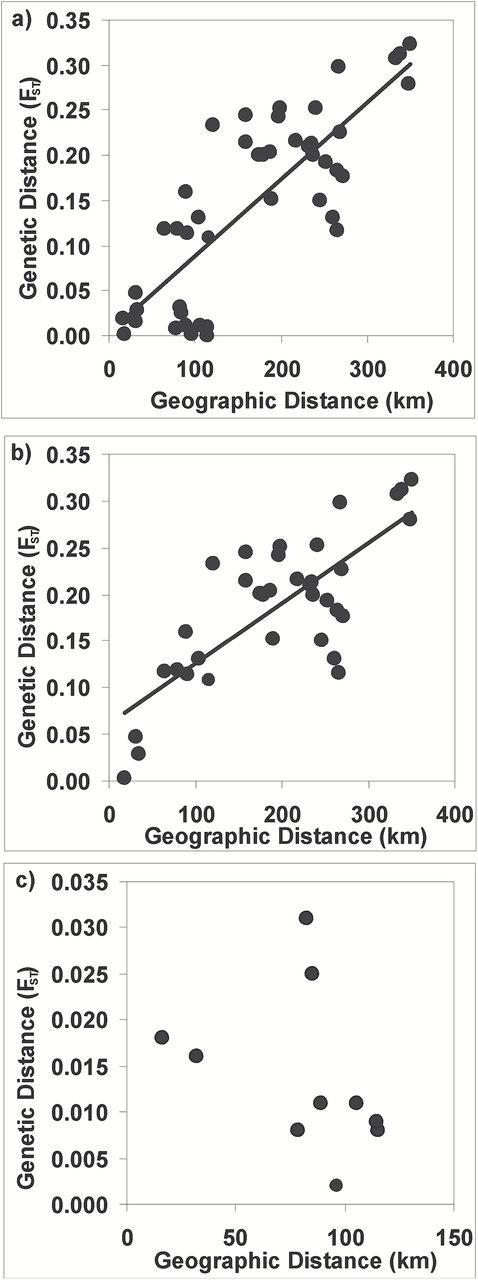 genetic consequences of pleistocene sea level change on hawaiian