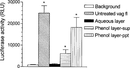 Lactobacilli And Vaginal Host Defense Activation Of The Human
