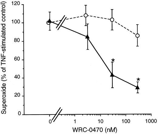 Synergy between A2A adenosine receptor selective agonist