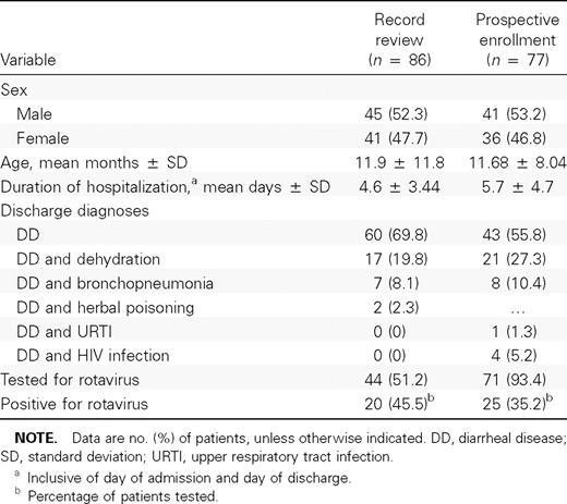 Economic Burden Of Diarrheal Disease In A Tertiary Level Hospital