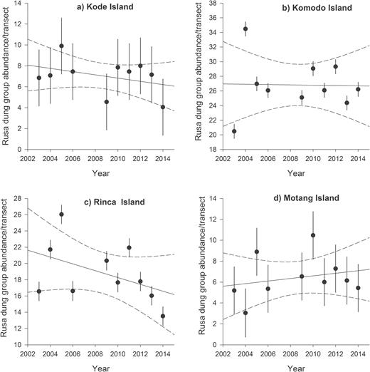 Temporal and spatial dynamics of insular rusa deer and wild pig plots of annual mean variation and trends ie generalized linear mixed effect model regression ccuart Image collections