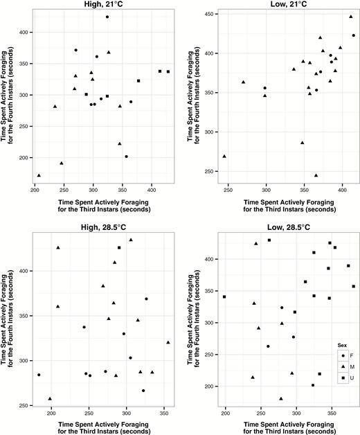 Tracking Aedes Aegypti Diptera Culicidae Larval Behavior Across