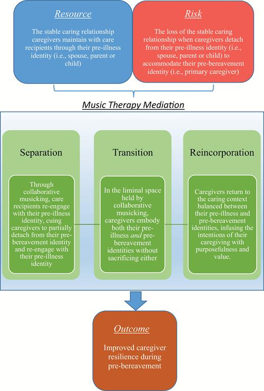Theoretical Model Of Resource Oriented Music Therapy With Informal