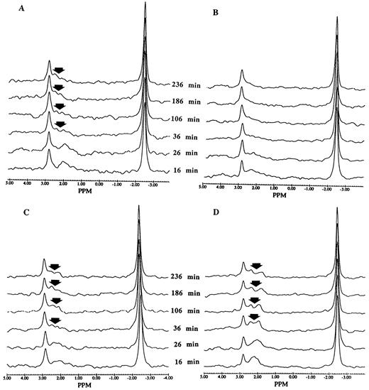 Ph Is Regulated Differently By Glucose In Skeletal Muscle From Fed