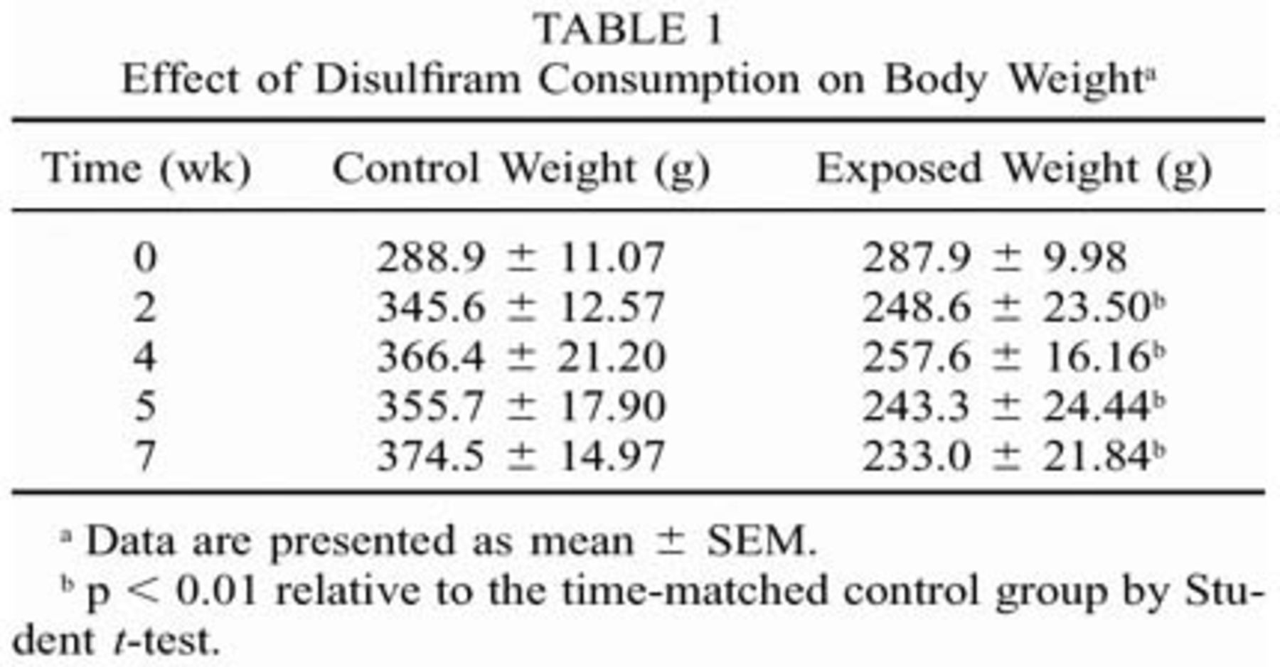 effect of disulfiram consumption on body weighta
