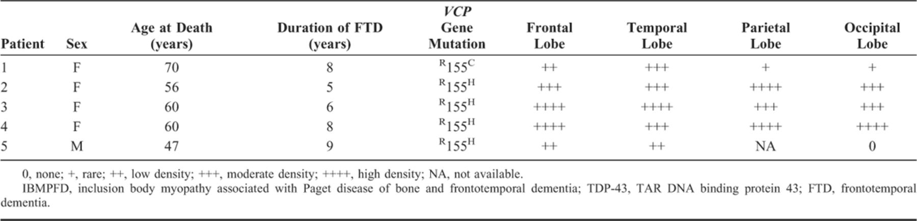 Tdp 43 In The Ubiquitin Pathology Of Frontotemporal Dementia With