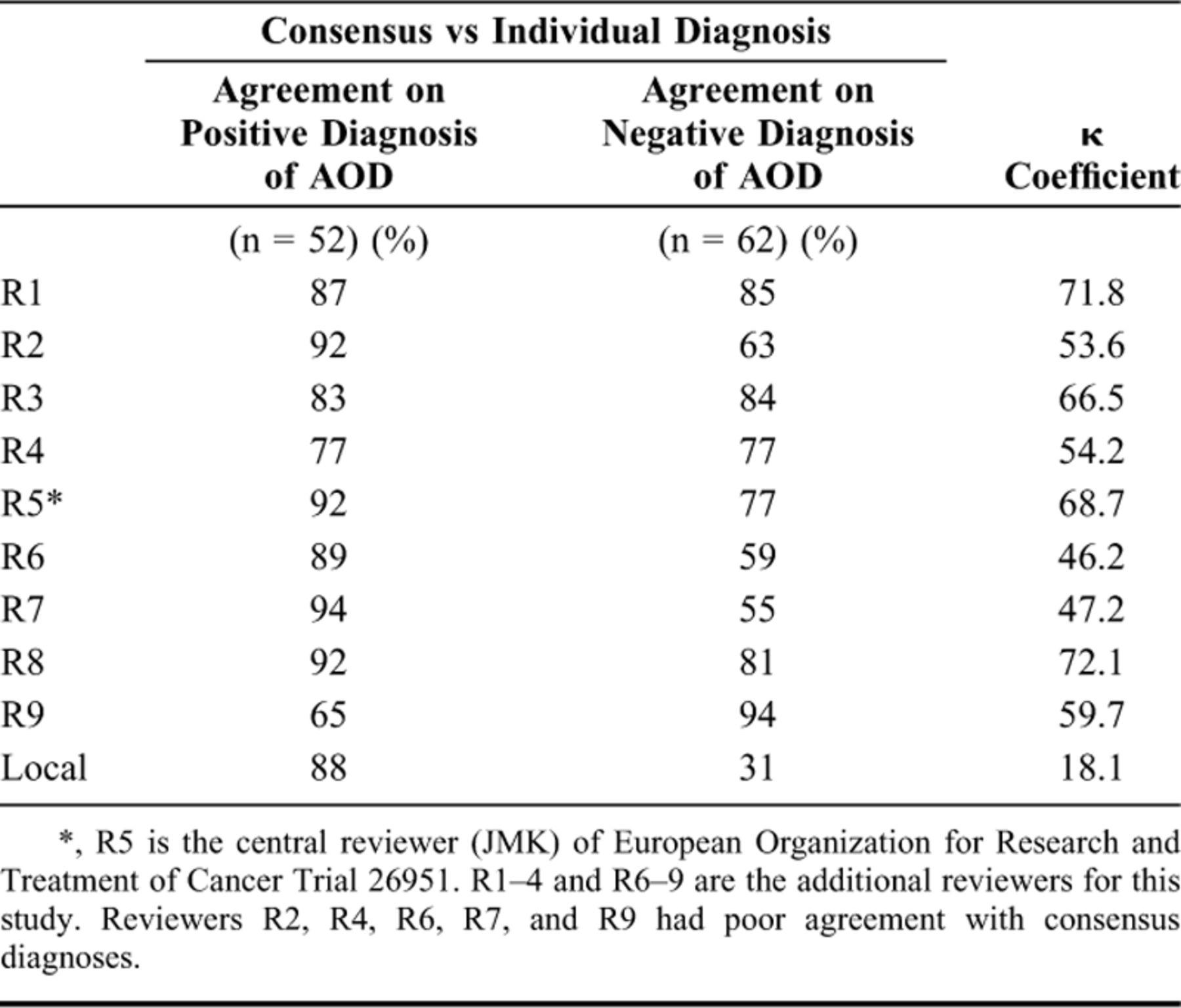 Panel Review Of Anaplastic Oligodendroglioma From European