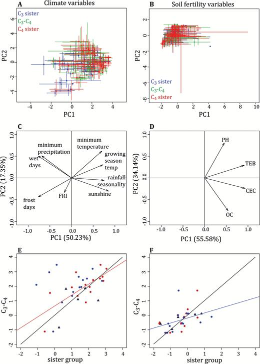 despite phylogenetic effects c3 c4 lineages bridge the ecological