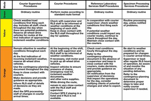 neither snow nor rain contingency planning by a clinical reference