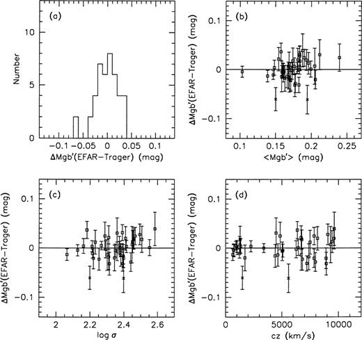 peculiar motions of early-type galaxies in two distant regions — II ...