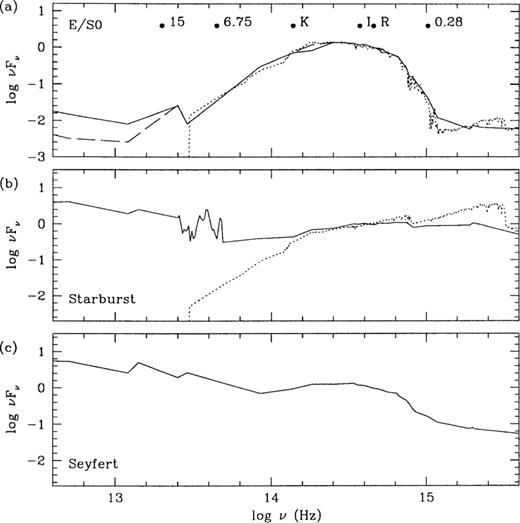 Modelling ISO galaxy counts with luminosity and merger rate ...