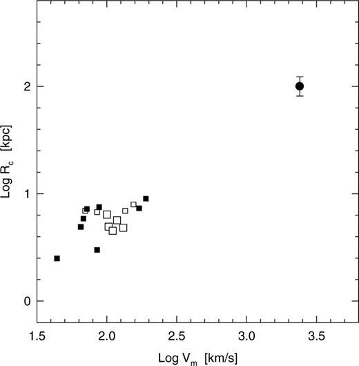 Constraints On Dark Matter Physics From Dwarf Galaxies Through