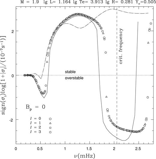Non Adiabatic Analysis For Axisymmetric Pulsations Of Magnetic Stars