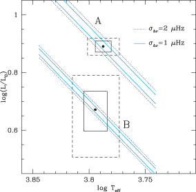 12 botis a test bed for extra mixing processes in stars monthly position in the hr diagram of 12 boo a and b with 1 and 2 error ccuart Image collections