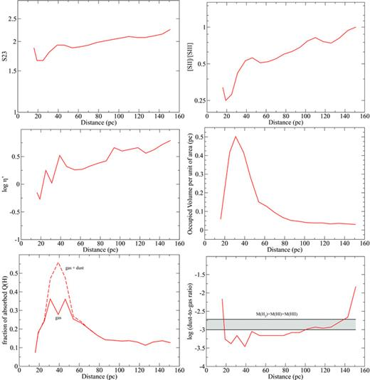 Photoionization model of the spatial distribution of the optical and radial profiles of some physical properties as predicted by the models red solid line ccuart Gallery
