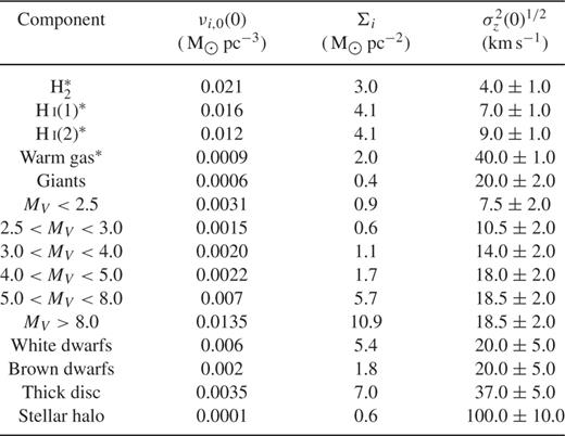 New Determination Of The Local Dark Matter Density From The