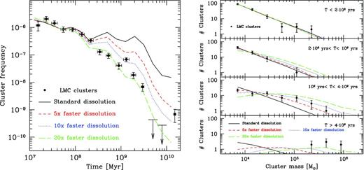 star cluster formation history of the LMC | Monthly Notices of the ...