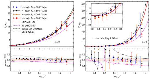 Bias Deconstructed Unravelling The Scale Dependence Of Halo Bias
