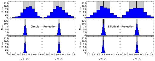 Polarization spectral synthesis for type ia supernova explosion q and u continuum polarization distributions of nsim 500 runs with the dct top fandeluxe Images