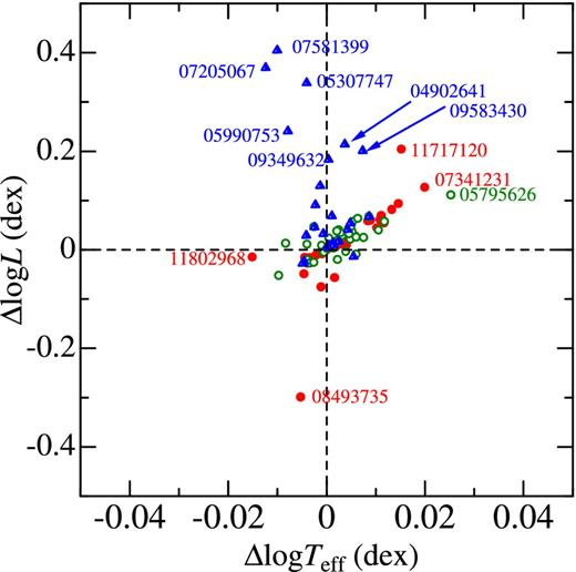 Fundamental stellar parameters and agemetallicity relation of log l versus log teff or y versus x plot based on the data ccuart Images