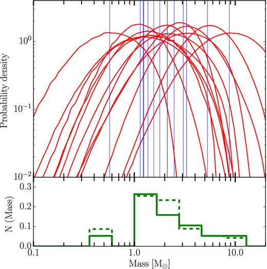 Black Hole Neutron Star And White Dwarf Candidates From