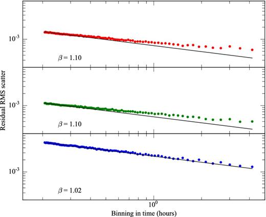 Transmission Spectroscopy Of The Inflated Exoplanet Wasp 52b And