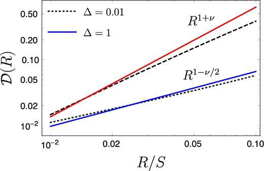 Study of velocity centroids based on the theory of fluctuations in ...