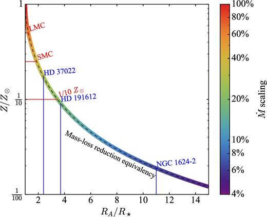 Magnetic massive stars as progenitors of heavy stellar mass black equivalency curve between the reduction of mass loss due to metallicity in units of ccuart Choice Image